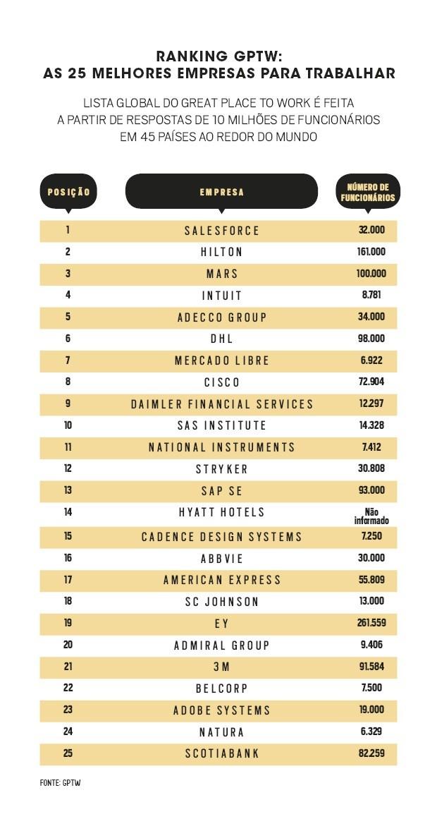As 25 melhores empresas do mundo para trabalhar em 2018 ...